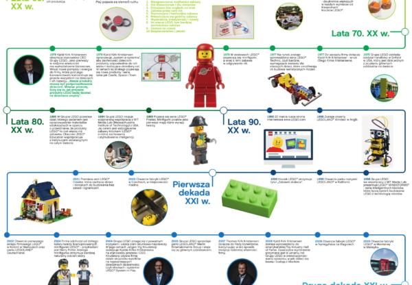 Klocki LEGO mają ponad 60 lat – zobaczcie, jak zaczęła się ich historia.